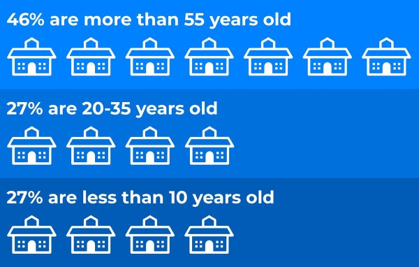 Ages of schools. 46% are more than 55 years old; 27% are 20-35 years old; 27% are less than 10 years old.